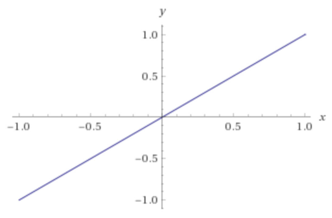 Linear activation function graph.