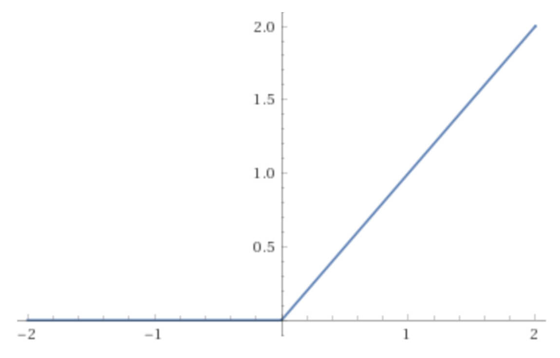 Rectified lear unit (ReLU) activation function graph.