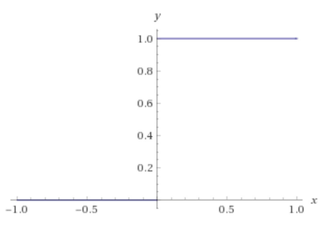 Step activation function graph.